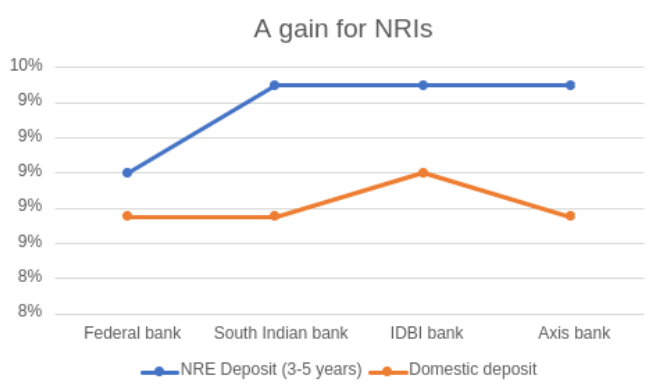 Benefits of NRI Investing in Fixed Deposit