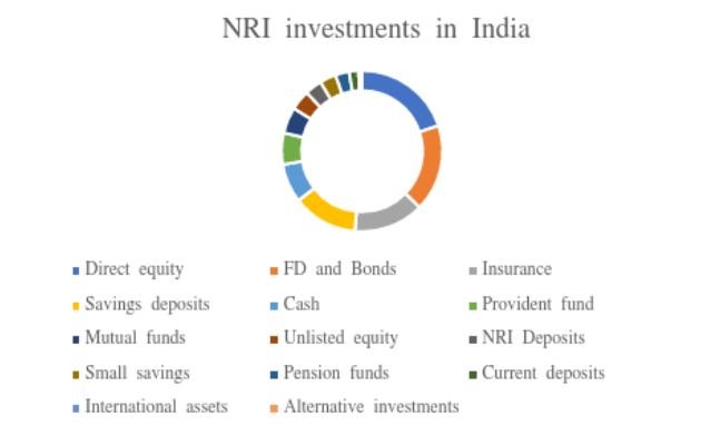 Can NRI Invest in Direct Equity and other options like Real Estate in India?