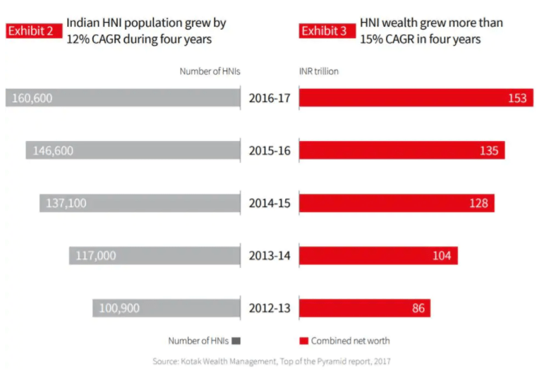 High Net Worth Individuals and Real Estate