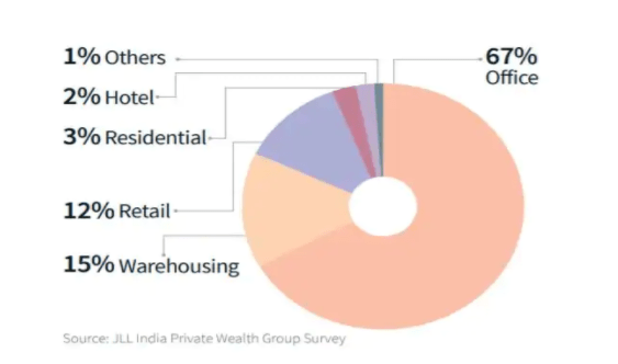 JLL Report about HNI's