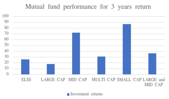 Mutual Fund NRI Investment Trends
