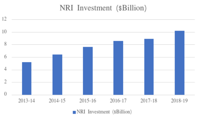 NRI Investment in India Over the Past Few Years