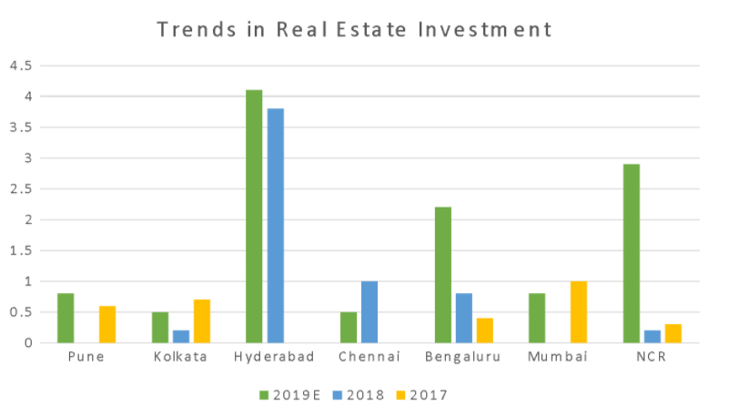 Real Estate Investment Trends