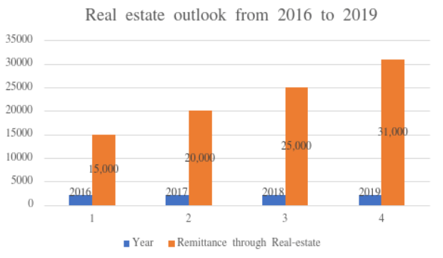 Real Estate Outlook in India