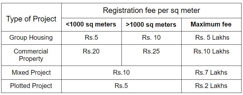 Telangana RERA Fees & Charges