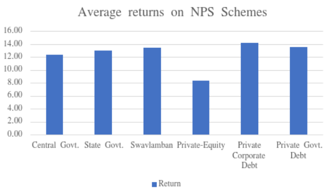 The profits of NRI investment in NPS