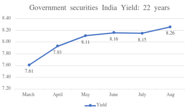 Trends in NRI Government Securities investment