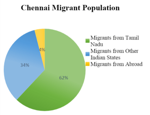 Chennai Migrant Population in 2011-2021
