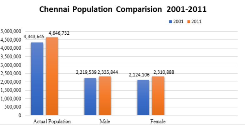 Chennai Population Comparison 2001-2011