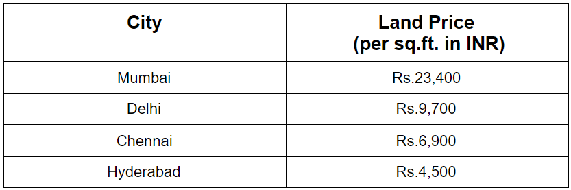 Comparison of Area Wise Land Prices in Hyderabad