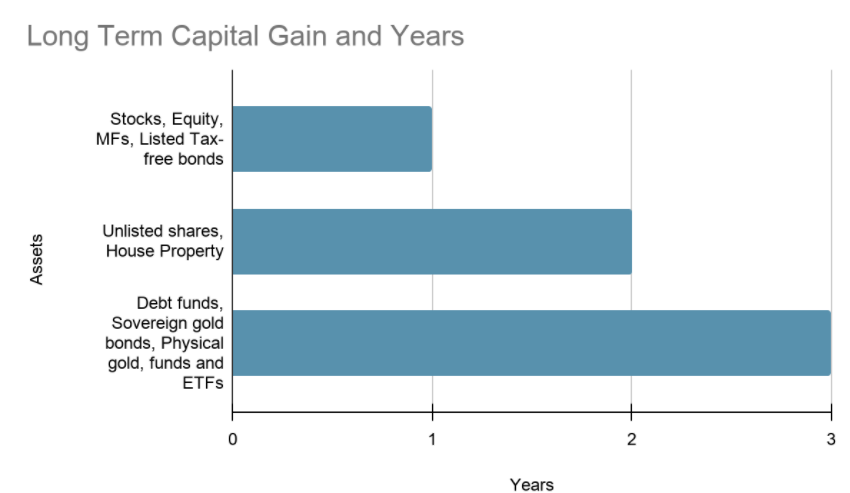 Long Term Capital Gains Over the Years