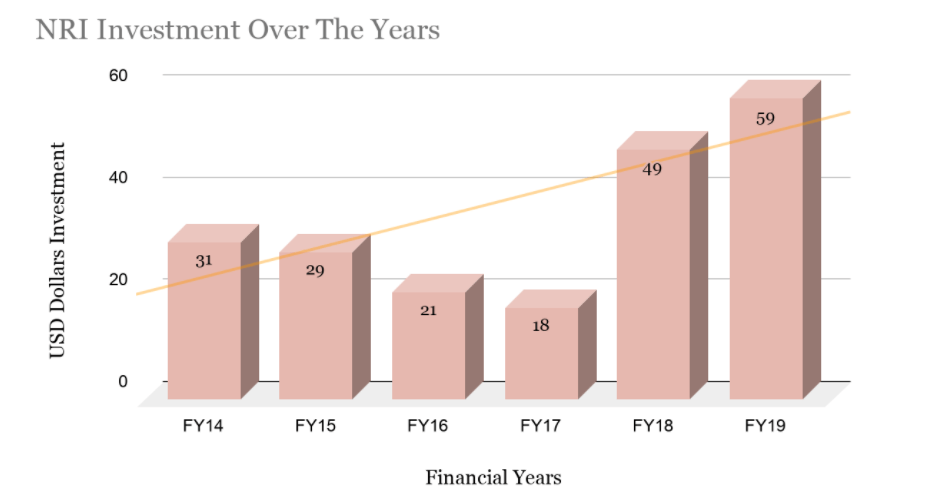 NRI Investment Over the Past Few Years