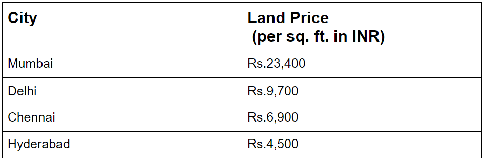 Affordable Property Prices in Hyderabad Real Estate Market