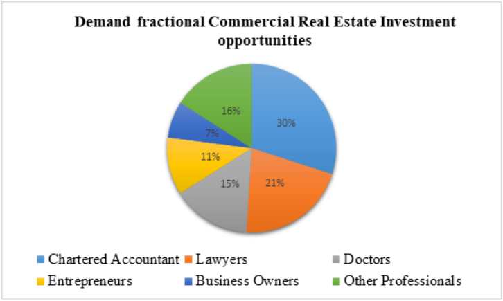 Increasing demand for fractional commercial investment by professionals