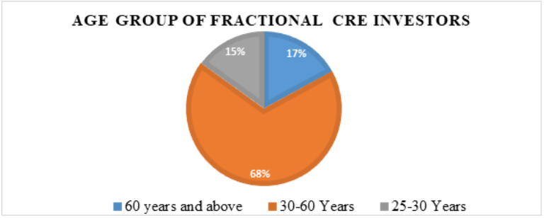 Age group of fractional CRE investors